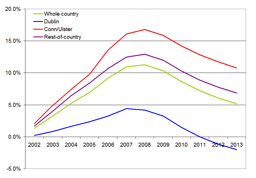 Ireland's excess properties, % of total properties, by region, 2003-2013f