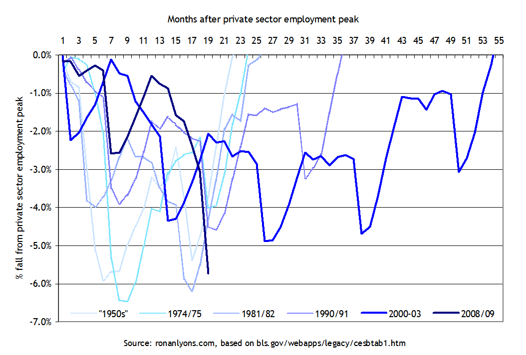 % fall in US private sector employment during recessions, 1945-2009