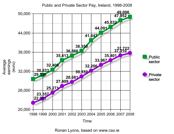 Graph of public and private sector wages, Ireland, 1998-2008