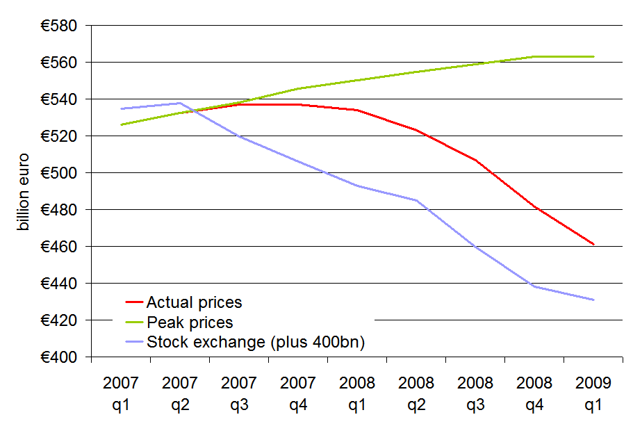 The value of Ireland's residential property, 2007-2009