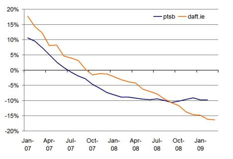 Changes in asking and closing prices, 2007-2009