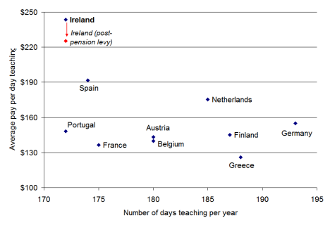 Days taught by teachers and earnings per day of teaching