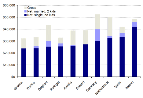 Average salaries (gross and net) for teachers in the eurozone, 2007
