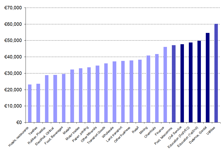 Salaries by sector in Ireland, 2007 (source: cso.ie)