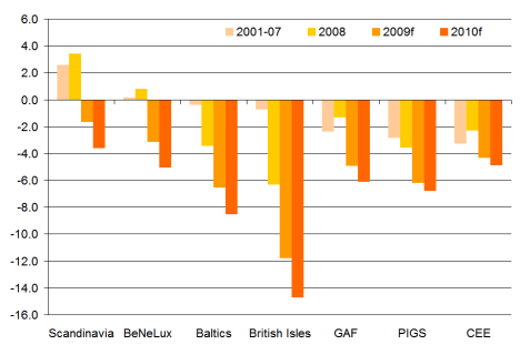 Budget deficits, 2001-2010, by EU region