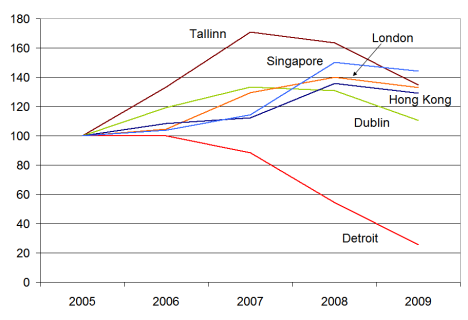Property prices in six cities around the world, Jan 2005-Jan 2009