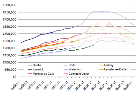When were Irish homes last worth what they're worth now?